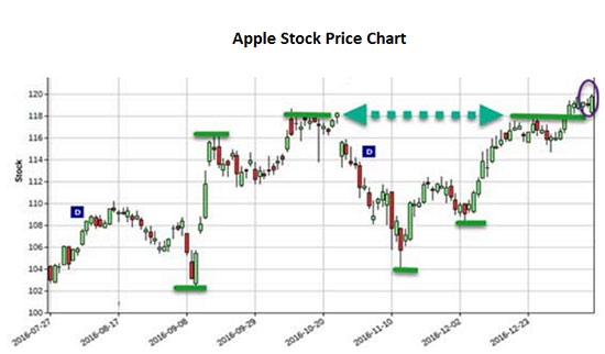 apple-price-stock-chart