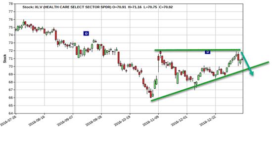 box-chart-xlv