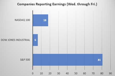 earnings season