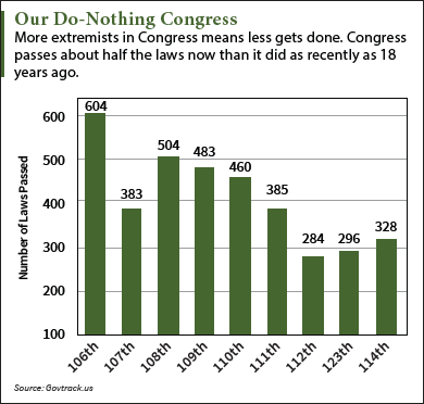 do-nothing congress