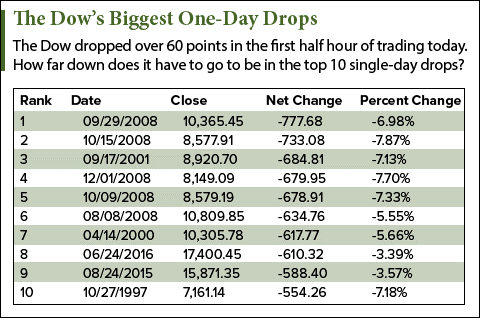 What is the largest daily point loss of the Dow Jones Industrial Average