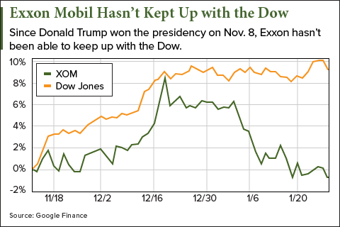 exxon-mobil-dow-chart