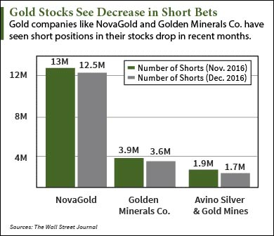 are gold prices going up this year