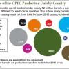 oil price news this week