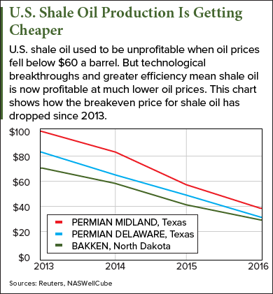 us-shale-oil-chart.png