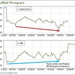 Market Timing Strategies