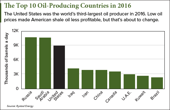 how much oil does the U.S. have