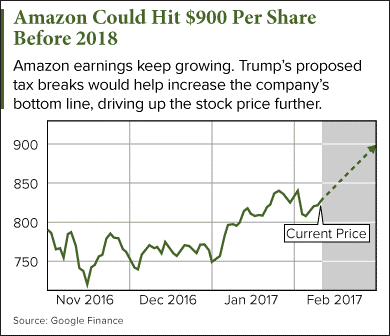 Amazon Stock Price Prediction