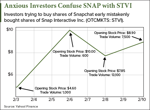 Snap prices IPO between $14 and $16 a share