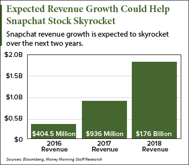 Snapchat Revenue Growth (003)