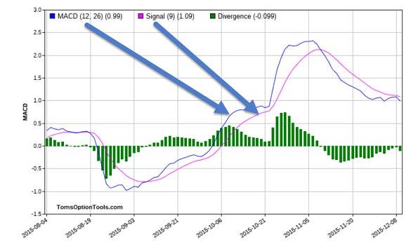 macd-divergence
