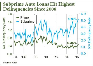 0317-sub-prime-Auto-Loans