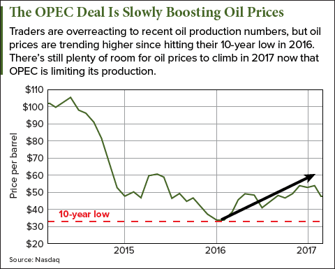 opec oil price