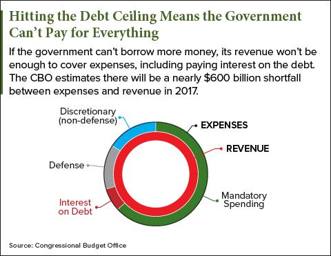 debt ceiling 2017