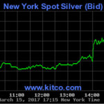 silver prices in 2017