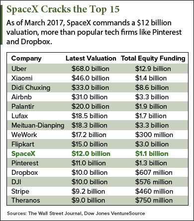 according to the wall street journal spacex is valued at 12 billion that makes it the 10th highest valued startup in the world behind e commerce firm