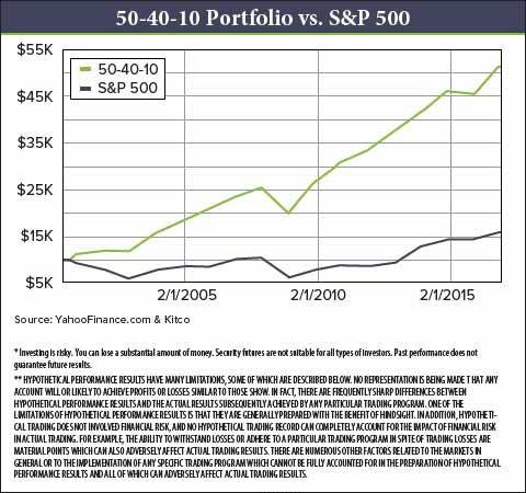 50-40-10-portfolio-s-p-480