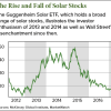 top solar stocks to buy