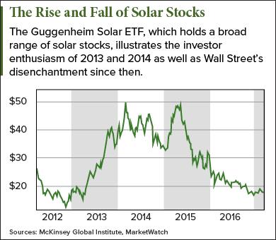 top solar stocks to buy