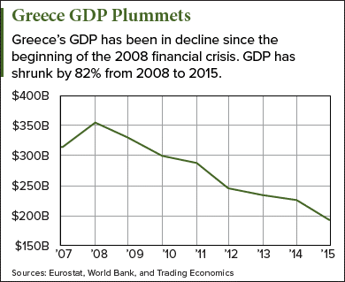 greece-gdp-plummets