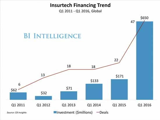 insurtech-financial-trend