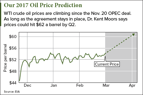 oil price predictions