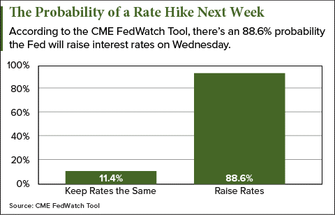 probability-of-a-rate-hike
