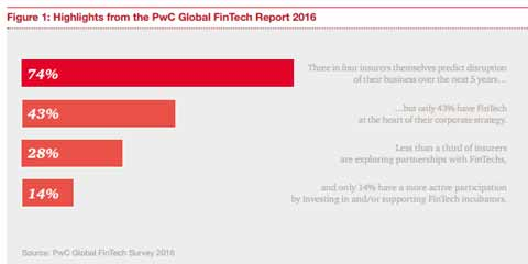 wsii-figure-1-highlights-pwc-fintech