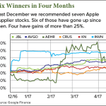 Apple supplier stocks