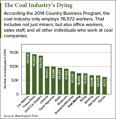 How dead the coal industry really is