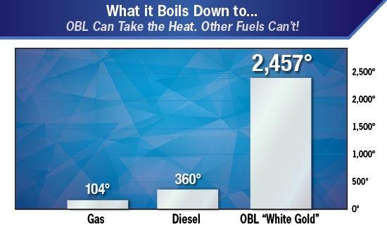obl fuel