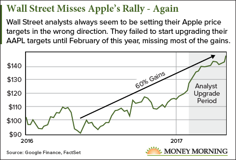 Apple stock price predictions