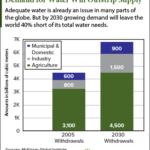 best water stocks to buy
