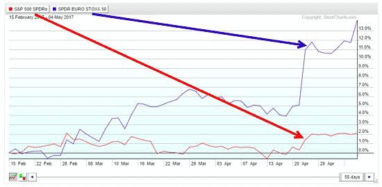 S&P 500 graph
