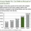 Greek Debt to GDP