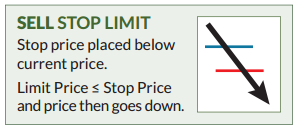 trading with stops
