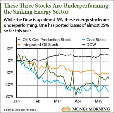 energy stocks to short