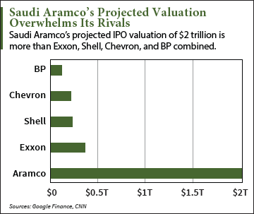 Saudi aramco highest ipo in history