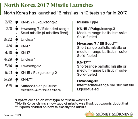 North Korea ICBMs