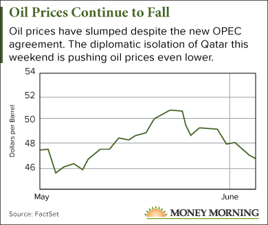 oil price news