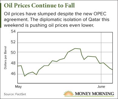 oil price news