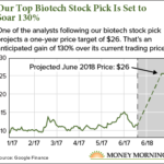 Best Biotech Stocks in 2017