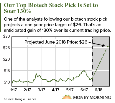 One of the Best Biotech Stocks in 2017 Could Double Your Money
