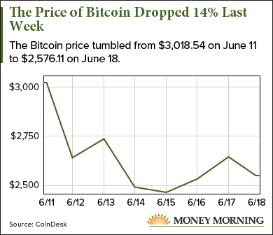 price of bitcoin today
