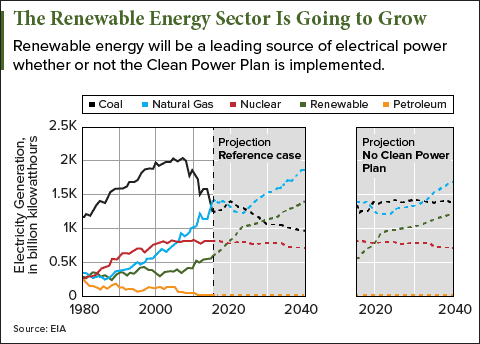 renewable energy stocks