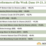 best ETF performers