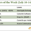 tech stock movers