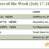 Recent IPO Movers