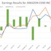 Amazon.com stock