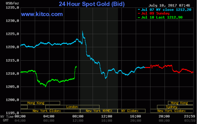 Dollar edges lower vs yen before Yellen testimony; sterling off lows